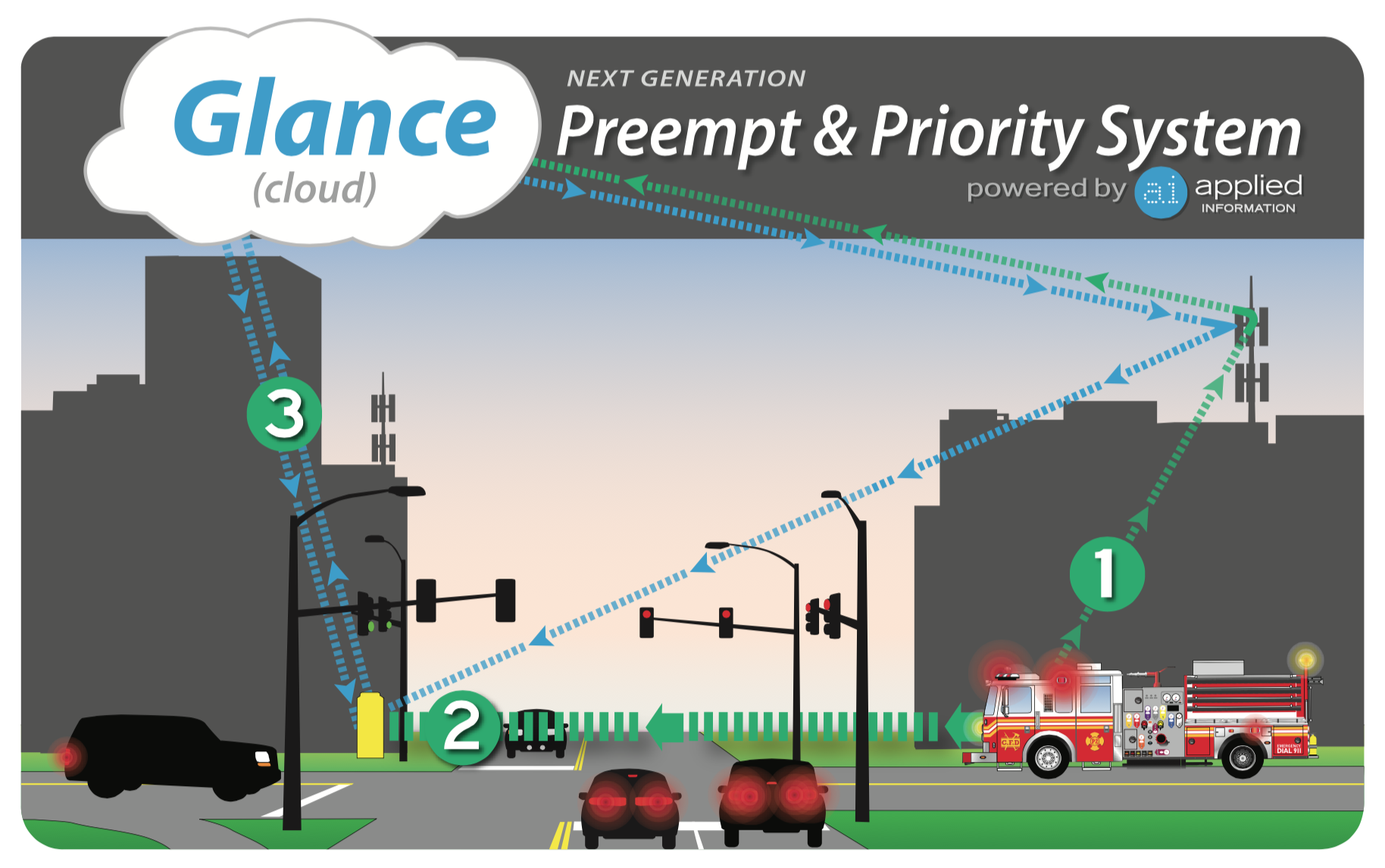 Glance Preempt & Priority System